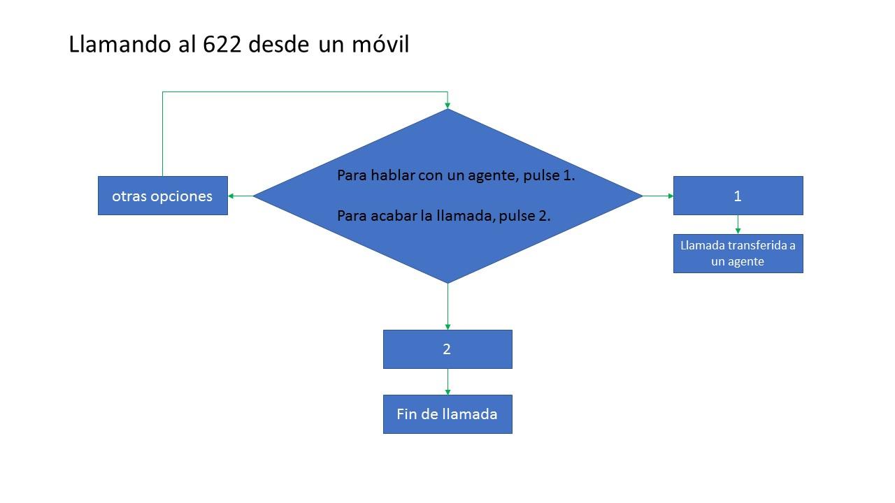 Solución alternativa al bucle de Yoigo - Llamando al 622 desde un móvil