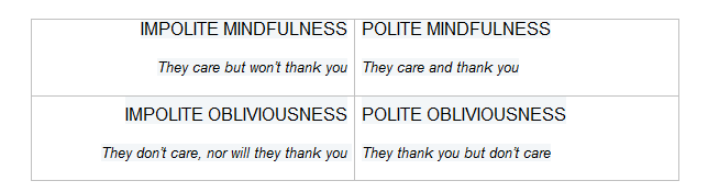 IMPOLITE MINDFULNESS > They care but won't thank you - POLITE MINDFULNESS > They care and thank you - IMPOLITE OBLIVIOUSNESS > They don't care, nor will they thank you - POLITE OBLIVIOUSNESS > They thank you but don't care